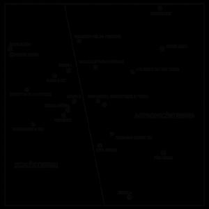 Valores da Paisagem, Natureza e o Rio Capibaribe - Projeção SSA (Smallest Structure Analysis) em 2 dimensões.